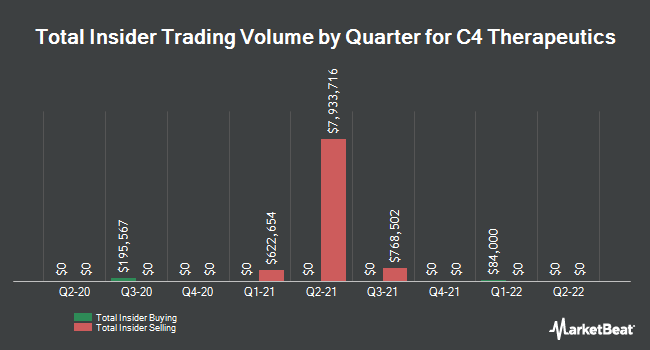Insider Buying and Selling by Quarter for C4 Therapeutics (NASDAQ:CCCC)