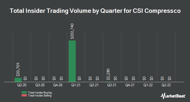 Insider Trades by Quarter for CSI Compressco LP (NASDAQ:CCLP)
