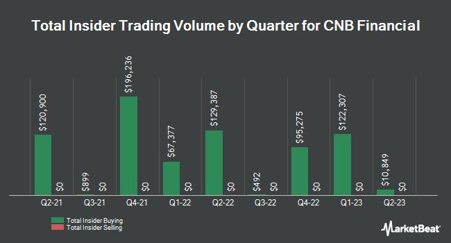 Insider Trades by Quarter for CNB Financial (NASDAQ:CCNE)