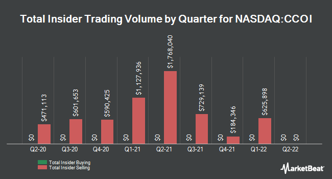 Insider Trades by Quarter for Cogent Communications Holdings (NASDAQ:CCOI)