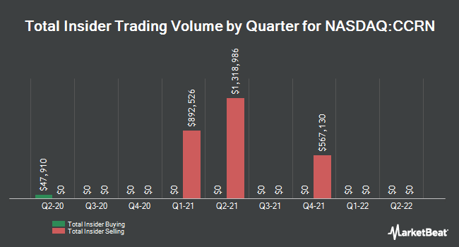 Insider Trades by Quarter for Cross Country Healthcare (NASDAQ:CCRN)