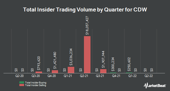 Insider Trades by Quarter for CDW (NASDAQ:CDW)