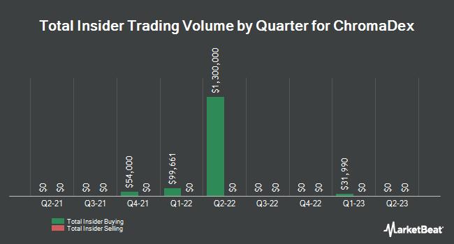 Insider Trades by Quarter for Chromadex (NASDAQ:CDXC)