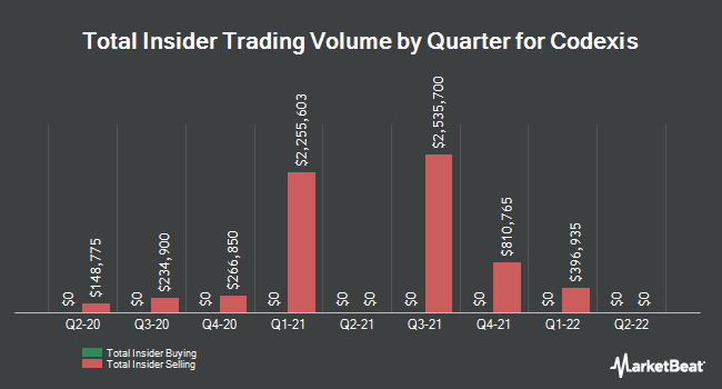 Insider Buying and Selling by Quarter for Codexis (NASDAQ:CDXS)