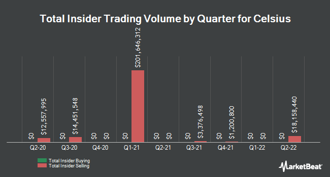 Insider Trades by Quarter for Celsius (NASDAQ:CELH)