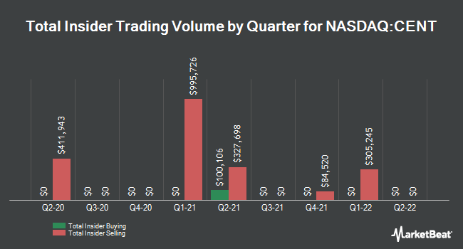 Insider Buying and Selling by Quarter for Central Garden & Pet (NASDAQ:CENT)