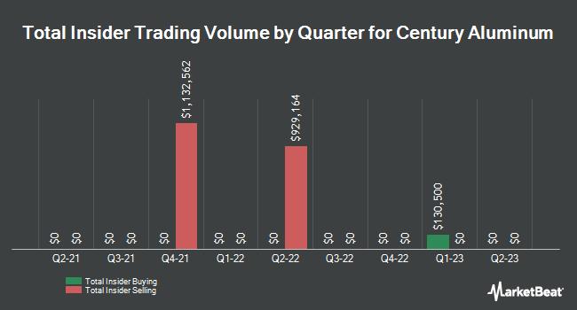 Insider Trades by Quarter for Century Aluminum Company (NASDAQ:CENX)
