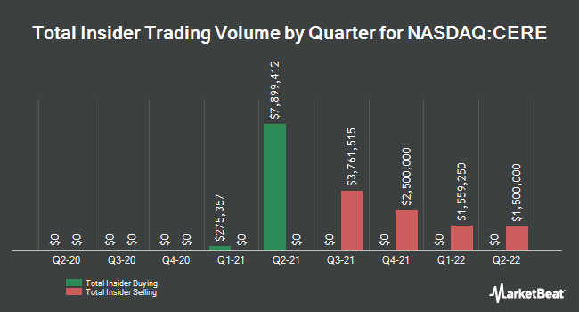 Insider Trades by Quarter for Ceres (NASDAQ:CERE)
