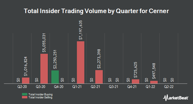 Insider Trades by Quarter for Cerner Corporation (NASDAQ:CERN)