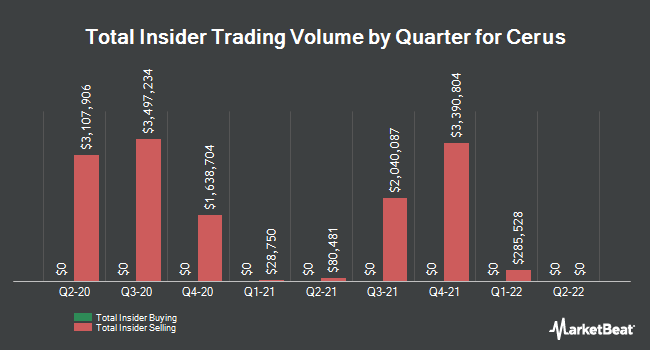 Insider Buying and Selling by Quarter for Cerus (NASDAQ:CERS)