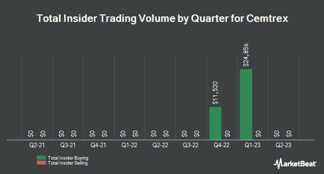 Insider Trading History for Cemtrex (NASDAQ:CETX)