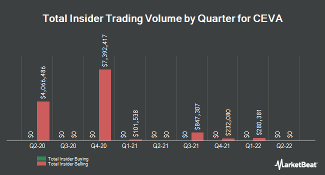Insider Trades by Quarter for CEVA (NASDAQ:CEVA)