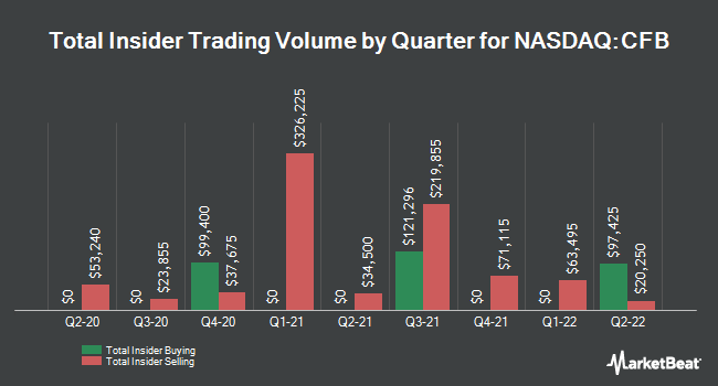 Insider Buying and Selling by Quarter for CrossFirst Bankshares (NASDAQ:CFB)