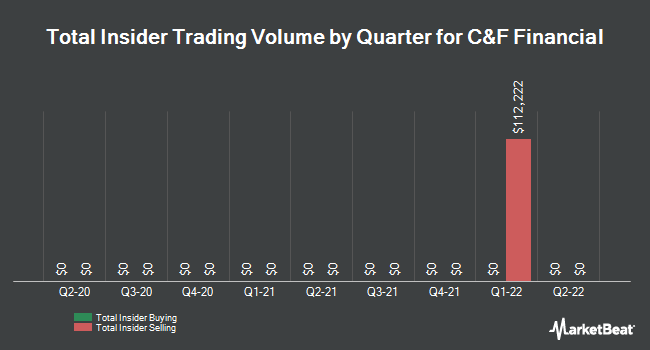 Insider Trades by Quarter for C&F Financial Corporation (NASDAQ:CFFI)