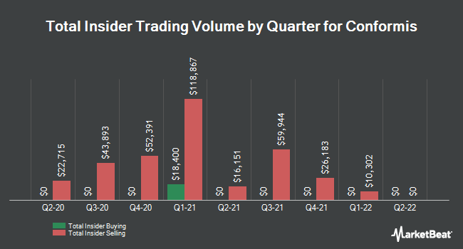 Insider Buying and Selling by Quarter for ConforMIS (NASDAQ:CFMS)