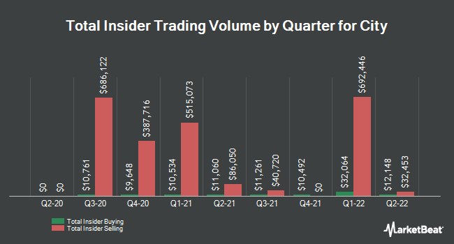 Insider Trades by Quarter for City Holding Company (NASDAQ:CHCO)