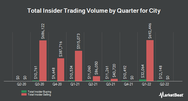 Insider Buying and Selling by Quarter for City (NASDAQ:CHCO)