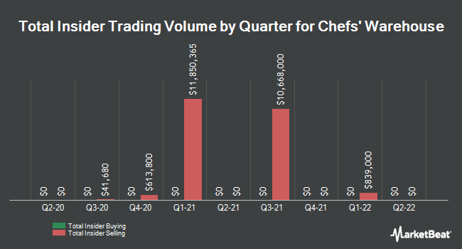 Insider Trades by Quarter for The Chefs` Warehouse (NASDAQ:CHEF)