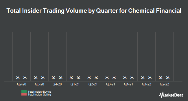 Insider Trades by Quarter for Chemical Financial Corporation (NASDAQ:CHFC)