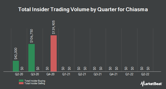 Insider Buying and Selling by Quarter for Chiasma (NASDAQ:CHMA)