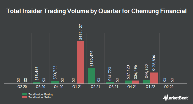 Insider Buying and Selling by Quarter for Chemung Financial (NASDAQ:CHMG)