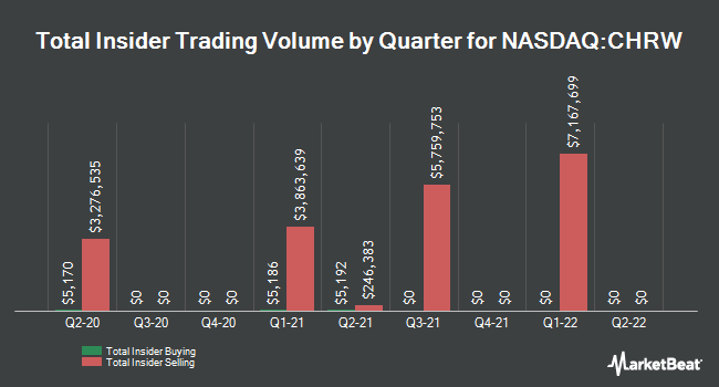 Insider Trades by Quarter for C.H. Robinson Worldwide (NASDAQ:CHRW)