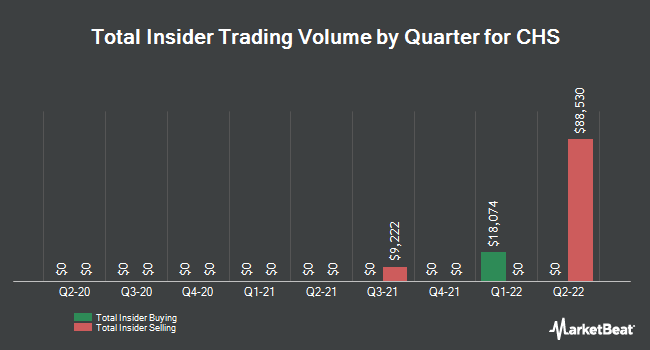 Insider Trades by Quarter for CHS (NASDAQ:CHSCL)