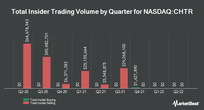 Insider Buying and Selling by Quarter for Charter Communications (NASDAQ:CHTR)