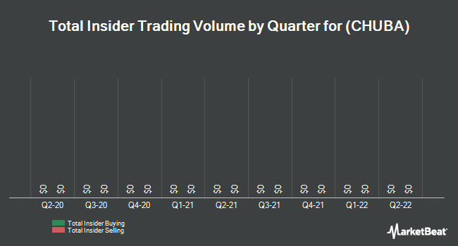 Insider Trades by Quarter for CommerceHub (NASDAQ:CHUBA)