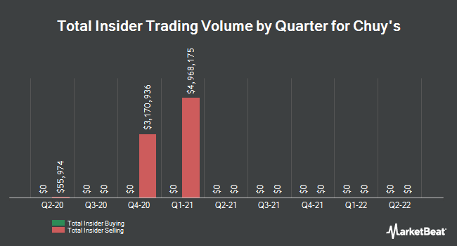 Insider Trades by Quarter for Chuy`s Holdings (NASDAQ:CHUY)