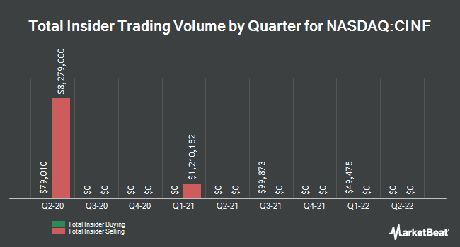 Insider Trades by Quarter for Cincinnati Financial Corporation (NASDAQ:CINF)