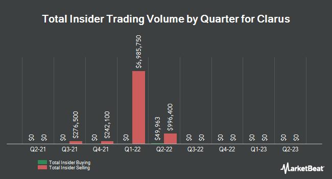 Insider Trades by Quarter for Black Diamond (NASDAQ:CLAR)