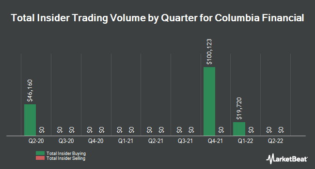 Insider Buying and Selling by Quarter for Columbia Financial (NASDAQ:CLBK)