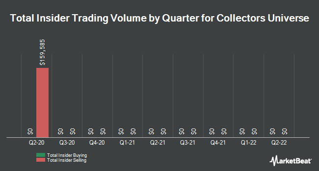 Insider Trades by Quarter for Collectors Universe (NASDAQ:CLCT)