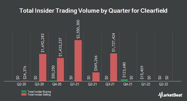 Insider Trades by Quarter for Clearfield (NASDAQ:CLFD)