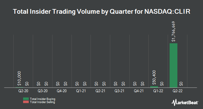 Insider Trades by Quarter for Clearsign Combustion Corp (NASDAQ:CLIR)