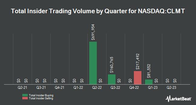 Insider Trades by Quarter for Calumet Specialty Products Partners, L.P. (NASDAQ:CLMT)