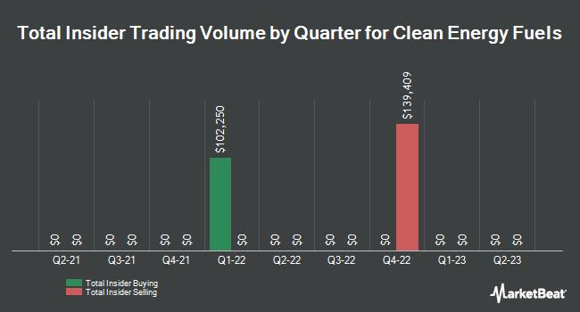 Insider Trades by Quarter for Clean Energy Fuels (NASDAQ:CLNE)