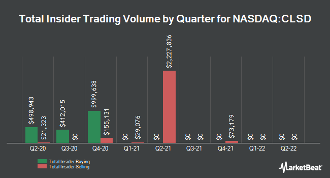 Insider Trades by Quarter for Clearside Biomedical (NASDAQ:CLSD)