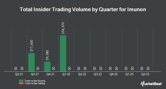 Insider Trading History for Celsion (NASDAQ:CLSN)