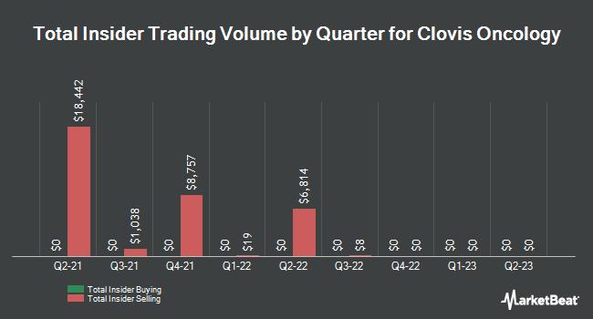 Insider Trading History for Clovis Oncology (NASDAQ:CLVS)