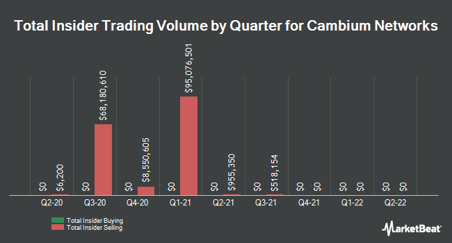 Insider Buying and Selling by Quarter for Cambium Networks (NASDAQ:CMBM)