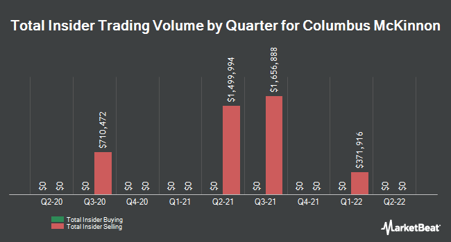 Insider Trades by Quarter for Columbus McKinnon (NASDAQ:CMCO)