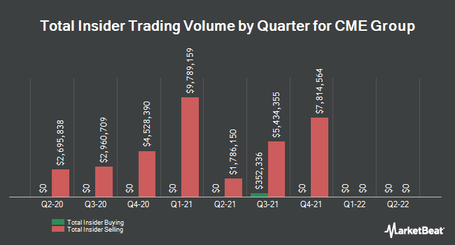 Insider Trades by Quarter for CME Group (NASDAQ:CME)