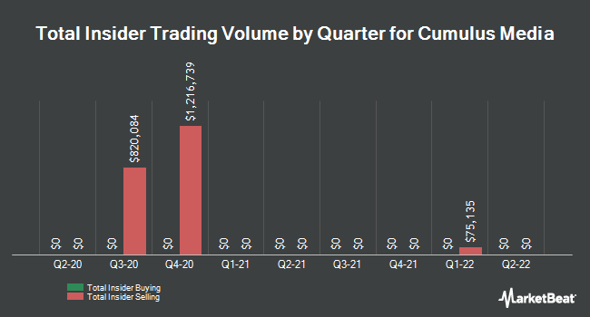 Insider Trades by Quarter for Cumulus Media (NASDAQ:CMLS)