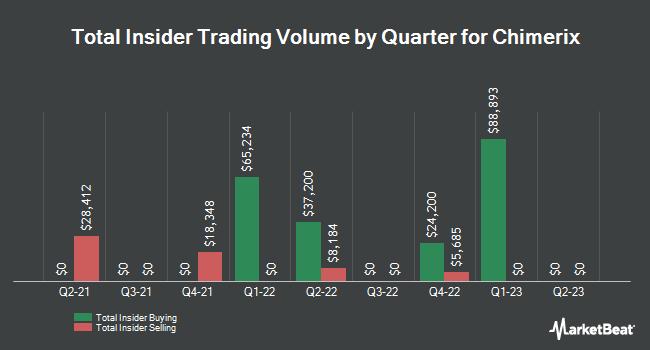 Insider Trading History for Chimerix (NASDAQ:CMRX)