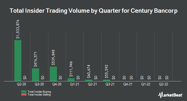 Insider Trades by Quarter for Century Bancorp (NASDAQ:CNBKA)