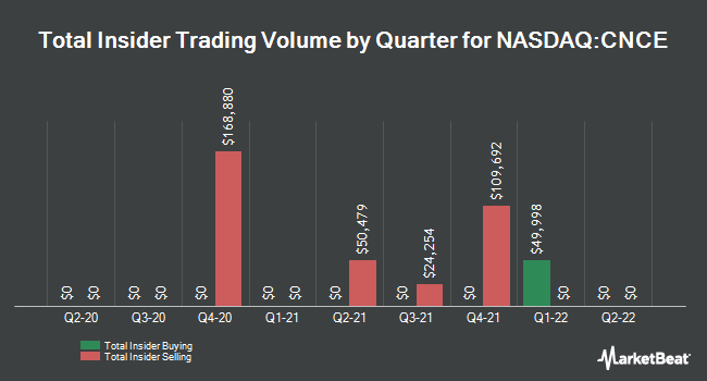 Insider Trades by Quarter for Concert Pharmaceuticals (NASDAQ:CNCE)