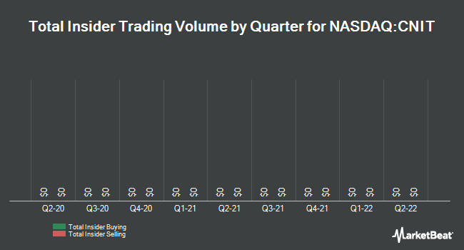 Insider Trades by Quarter for China Information Technology (NASDAQ:CNIT)