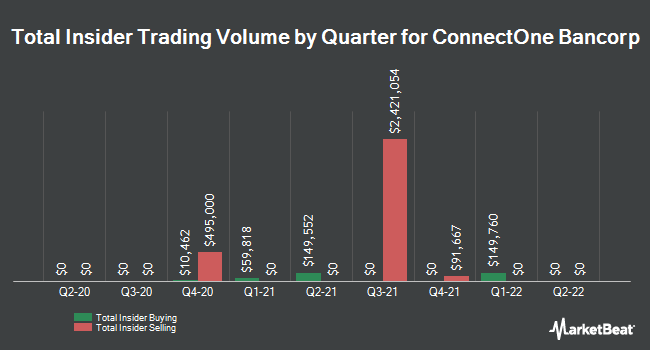 Insider Trades by Quarter for ConnectOne Bancorp (NASDAQ:CNOB)